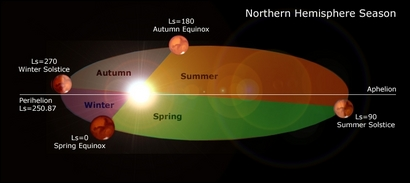 The months of fall (gray) and winter (red) are shorter than the months of spring (green) and summer (orange) because Mars moves faster at perihelion than aphelion. (Image from Kuuke's Strerrenbeelden.)